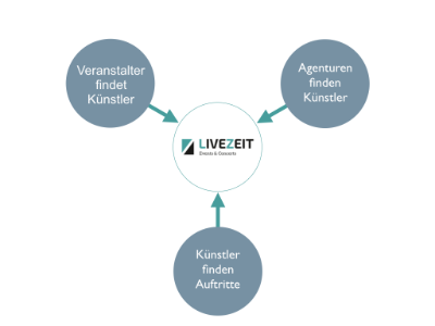 LIVEZEIT - Agenturleistungen
